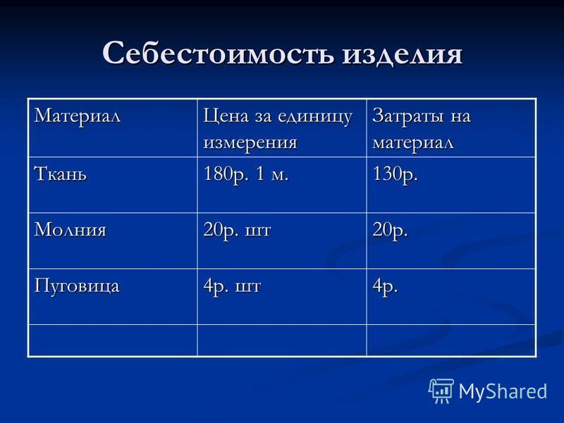 Себестоимость изделия Материал Цена за единицу измерения Затраты на материал Ткань 180 р. 1 м. 130 р. Молния 20 р. шт 20 р. Пуговица 4 р. шт 4 р.