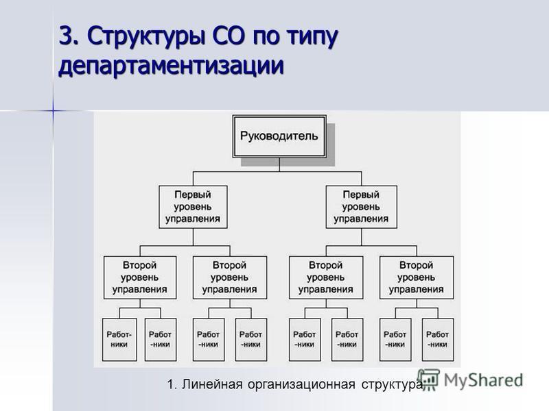 3. Структуры СО по типу департаментизации 1. Линейная организационная структура