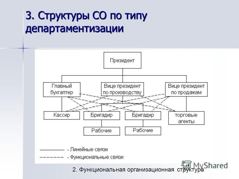 3. Структуры СО по типу департаментизации 2. Функциональная организационная структура