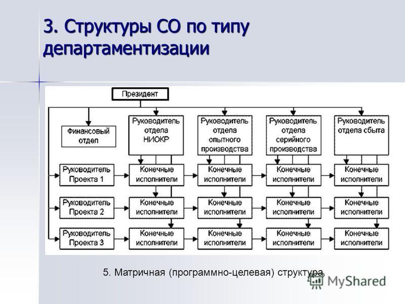 3. Структуры СО по типу департаментизации 5. Матричная (программно-целевая) структура