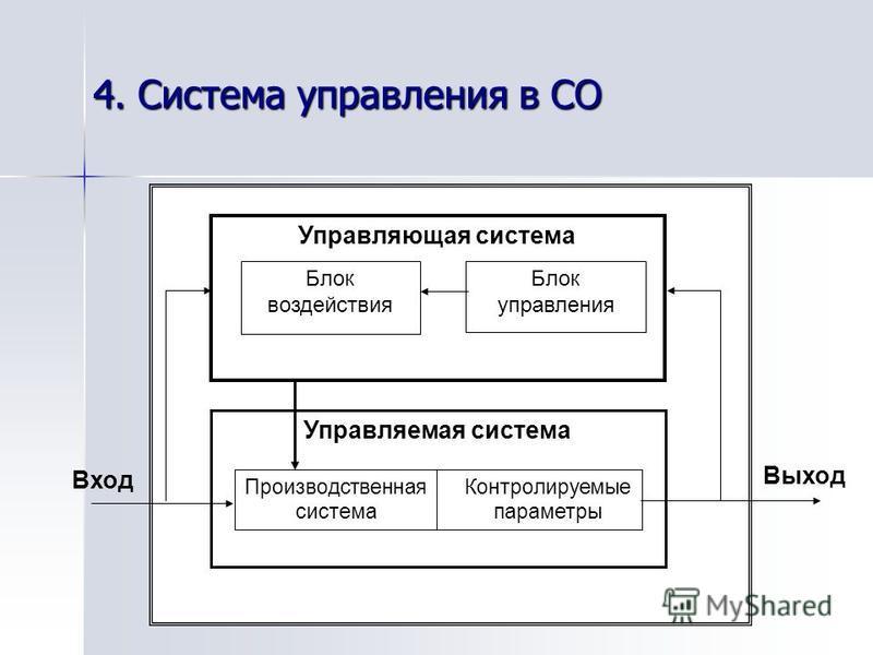 4. Система управления в СО Управляющая система Субъект управления Блок воздействия Блок управления Управляемая система Объект управления Производственная система Контролируемые параметры Вход Выход