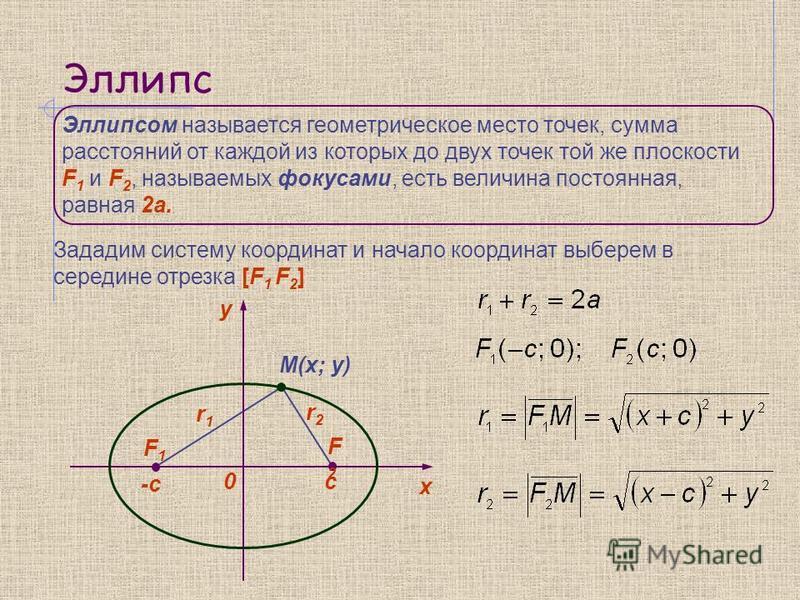 Эллипс Эллипсом называется геометрическое место точек, сумма расстояний от каждой из которых до двух точек той же плоскости F 1 и F 2, называемых фокусами, есть величина постоянная, равная 2 а. y 0 х F1F1 F2F2 -c c M(x; y) r1r1 r2r2 Зададим систему к