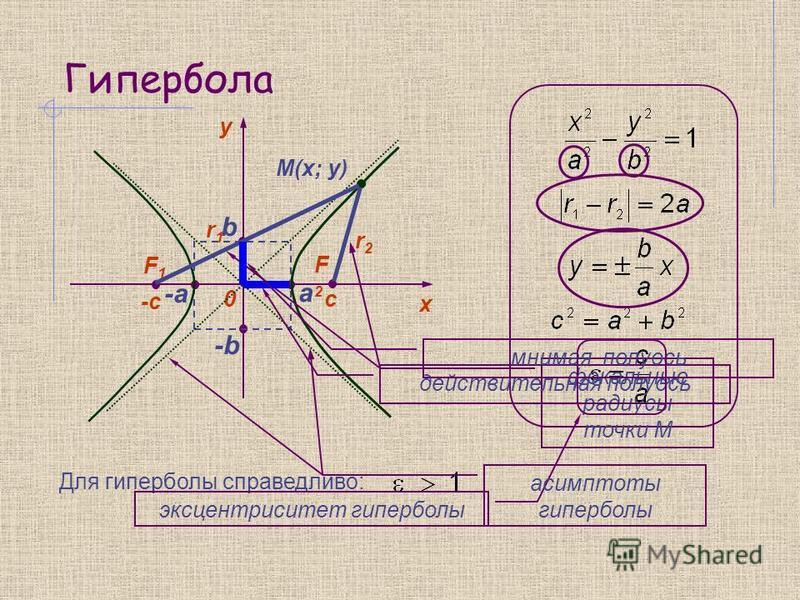 Гипербола y 0 х F1F1 F2F2 -c c M(x; y) а -а-а -b b Для гиперболы справедливо: r1r1 r2r2 фокальные радиусы точки М действительная полуось мнимая полуось эксцентриситет гиперболы асимптоты гиперболы
