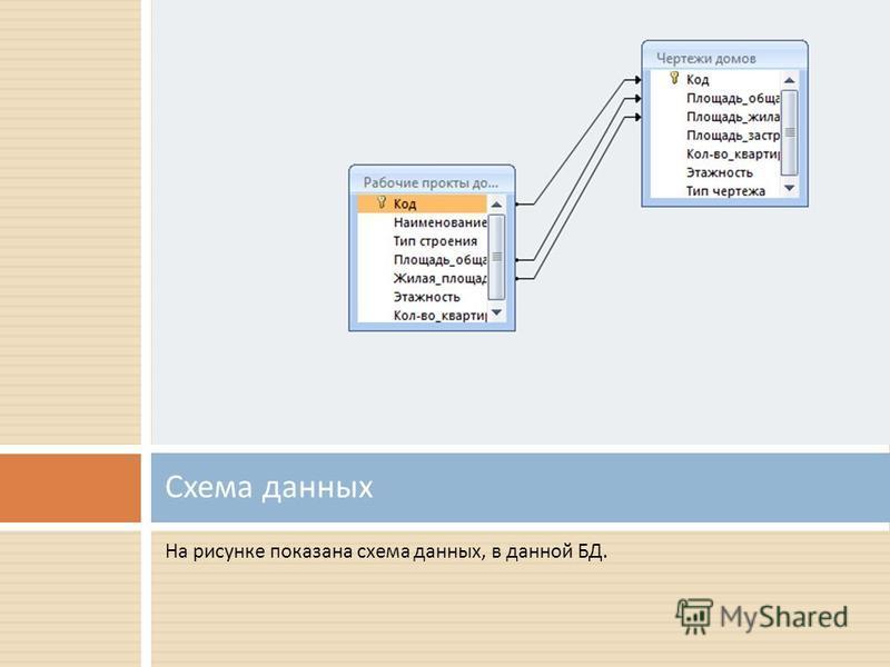 На рисунке показана схема данных, в данной БД. Схема данных