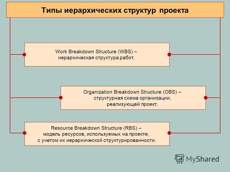 Типы иерархических структур проекта Work Breakdown Structure (WBS) – иерархическая структура работ. Organization Breakdown Structure (OBS) – структурная схема организации, реализующей проект. Resource Breakdown Structure (RBS) – модель ресурсов, испо
