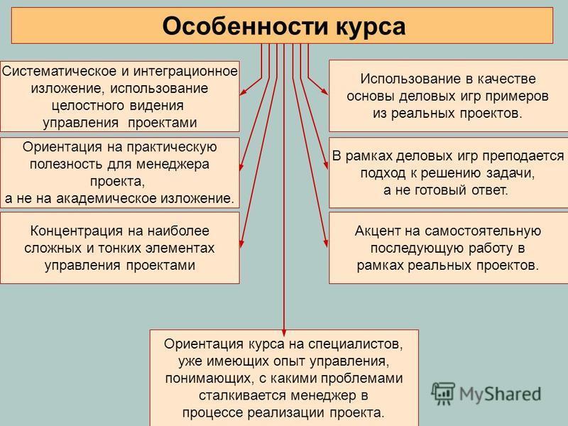 Систематическое и интеграционное изложение, использование целостного видения управления проектами Ориентация на практическую полезность для менеджера проекта, а не на академическое изложение. Концентрация на наиболее сложных и тонких элементах управл