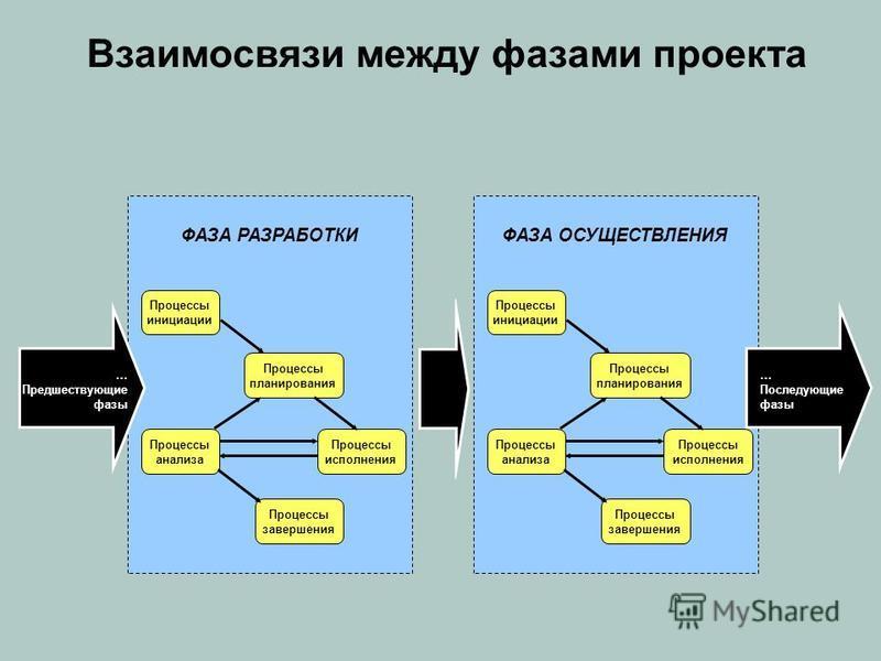 Взаимосвязи между фазами проекта ФАЗА РАЗРАБОТКИ Процессы инициации Процессы планирования Процессы исполнения Процессы анализа Процессы завершения ФАЗА ОСУЩЕСТВЛЕНИЯ Процессы инициации Процессы планирования Процессы исполнения Процессы анализа Процес
