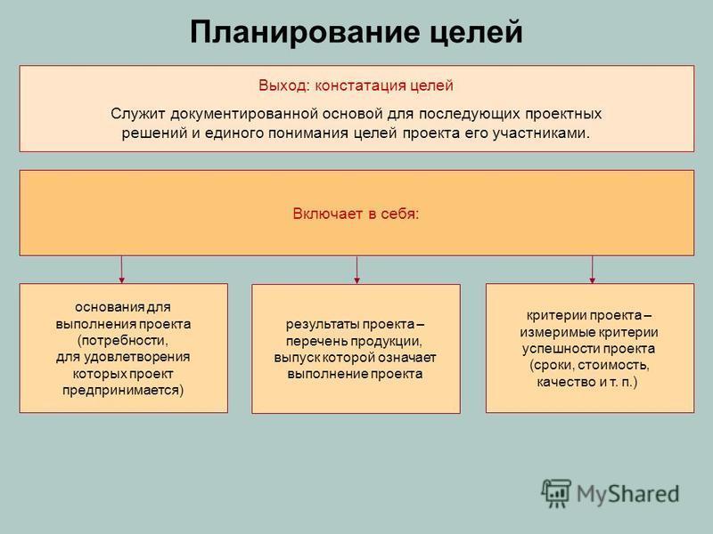 Планирование целей Выход: констатация целей Служит документированной основой для последующих проектных решений и единого понимания целей проекта его участниками. основания для выполнения проекта (потребности, для удовлетворения которых проект предпри