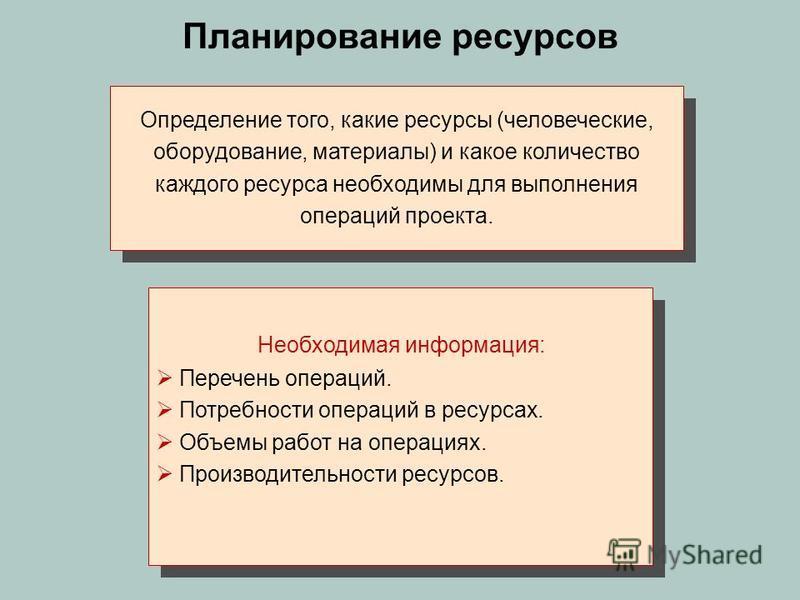 Планирование ресурсов Определение того, какие ресурсы (человеческие, оборудование, материалы) и какое количество каждого ресурса необходимы для выполнения операций проекта. Перечень операций. Потребности операций в ресурсах. Объемы работ на операциях