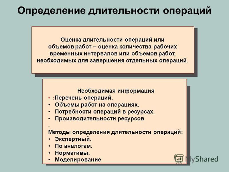 Определение длительности операций Оценка длительности операций или объемов работ – оценка количества рабочих временных интервалов или объемов работ, необходимых для завершения отдельных операций. Необходимая информация : Перечень операций. Объемы раб