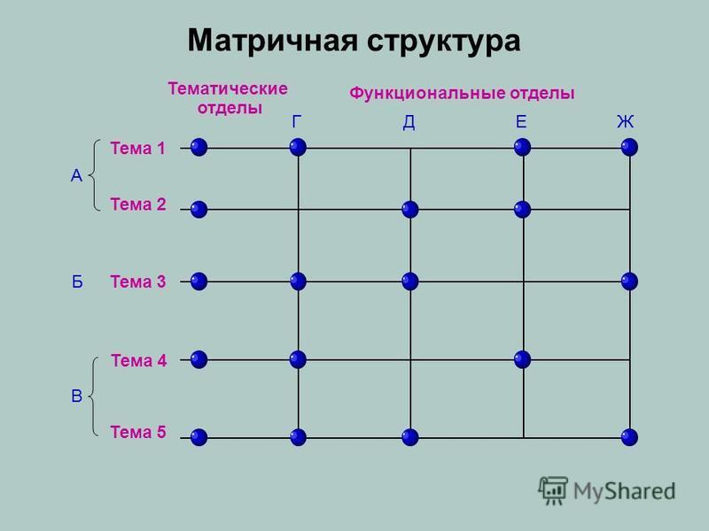 Матричная структура Тематические отделы Функциональные отделы ГДЕЖ Тема 1 Тема 2 А Тема 3Б Тема 4 Тема 5 В
