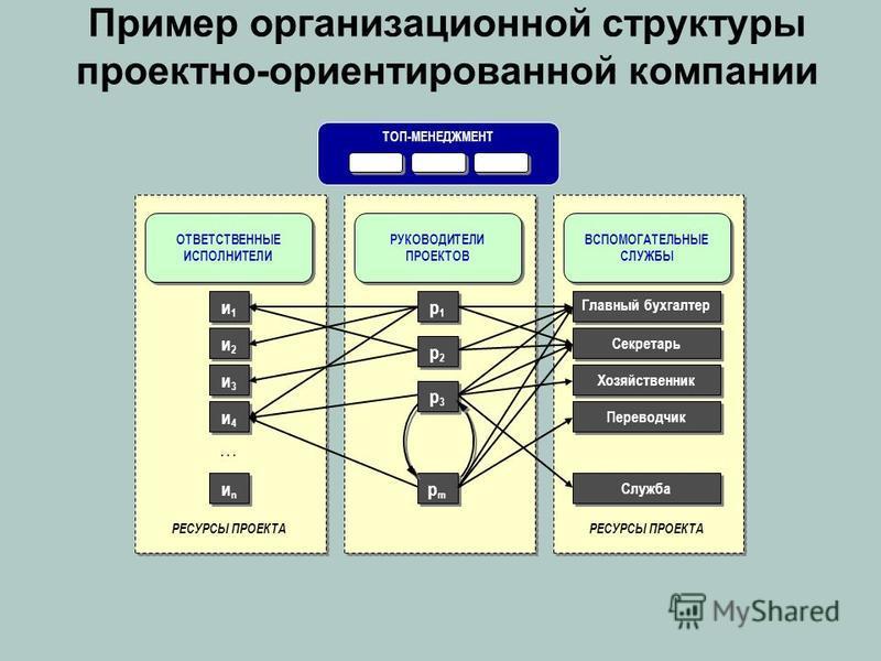 Пример организационной структуры проектно-ориентированной компании ТОП-МЕНЕДЖМЕНТ ОТВЕТСТВЕННЫЕ ИСПОЛНИТЕЛИ РЕСУРСЫ ПРОЕКТА иnиn иnиn … … … ВСПОМОГАТЕЛЬНЫЕ СЛУЖБЫ РЕСУРСЫ ПРОЕКТА РУКОВОДИТЕЛИ ПРОЕКТОВ и 1 и 1 и 1 и 1 и 2 и 2 и 2 и 2 и 3 и 3 и 3 и 3 и