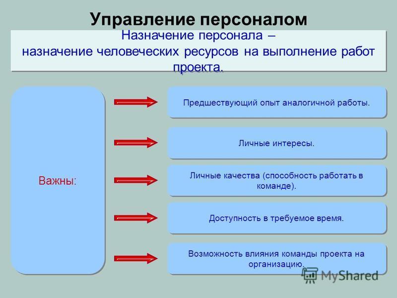 Важны: Назначение персонала – назначение человеческих ресурсов на выполнение работ проекта. Назначение персонала – назначение человеческих ресурсов на выполнение работ проекта. Предшествующий опыт аналогичной работы. Личные качества (способность рабо