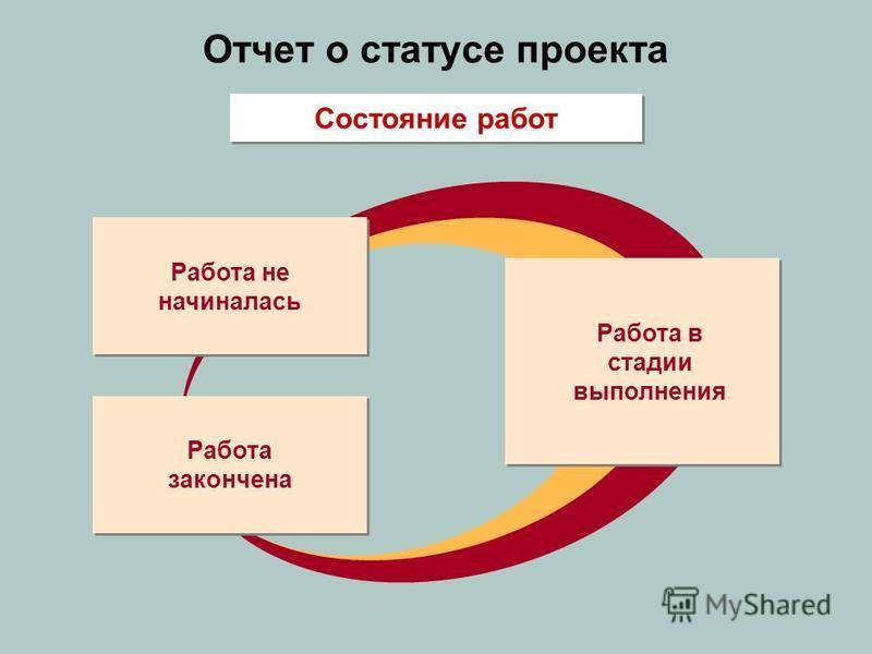 Отчет о статусе проекта Работа не начиналась Работа закончена Работа в стадии выполнения Состояние работ