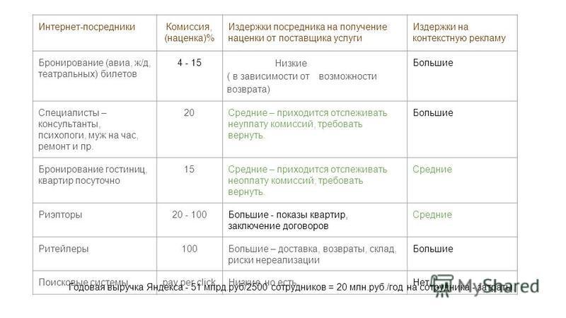 Интернет-посредники Комиссия, (наценка)% Издержки посредника на получение наценки от поставщика услуги Издержки на контекстную рекламу Бронирование (авиа, ж/д, театральных) билетов 4 - 15 Низкие ( в зависимости от возможности возврата) Большие Специа