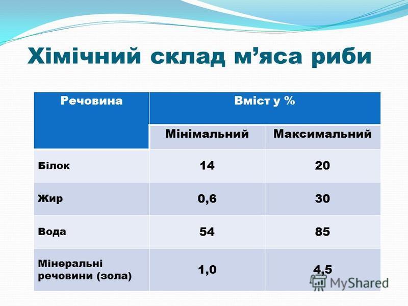 Хімічний склад мяса риби РечовинаВміст у % МінімальнийМаксимальний Білок 1420 Жир 0,630 Вода 5485 Мінеральні речовини (зола) 1,04,5