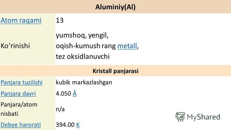 Aluminiy(Al) Atom raqami13 Koʻrinishi yumshoq, yengil, oqish-kumush rang metall, tez oksidlanuvchimetall Kristall panjarasi Panjara tuzilishikubik markazlashgan Panjara davri4.050 ÅÅ Panjara/atom nisbati n/a Debye harorati394.00 KK