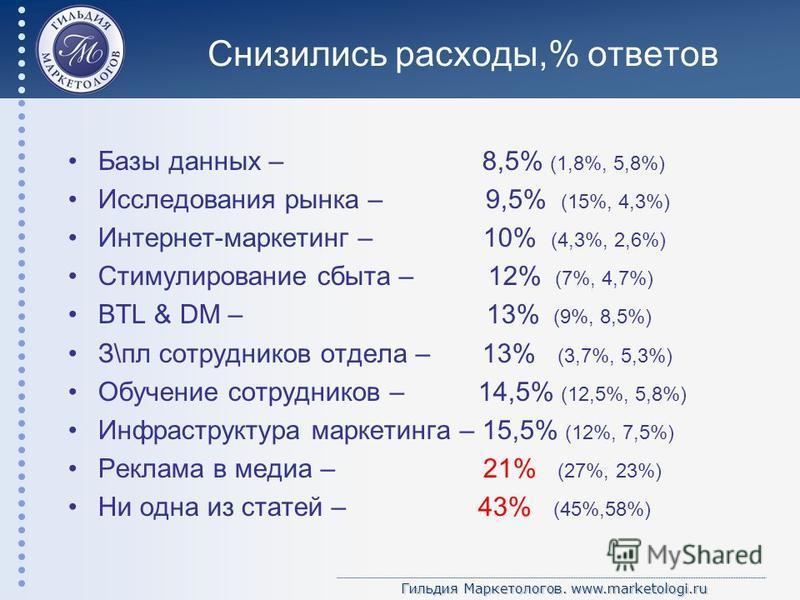 Гильдия Маркетологов. www.marketologi.ru Снизились расходы,% ответов Базы данных – 8,5% (1,8%, 5,8%) Исследования рынка – 9,5% (15%, 4,3%) Интернет-маркетинг – 10% (4,3%, 2,6%) Стимулирование сбыта – 12% (7%, 4,7%) BTL & DM – 13% (9%, 8,5%) З\пл сотр