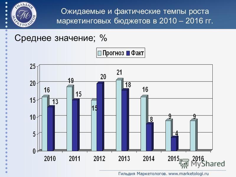 Гильдия Маркетологов. www.marketologi.ru Ожидаемые и фактические темпы роста маркетинговых бюджетов в 2010 – 2016 гг. Среднее значение; %