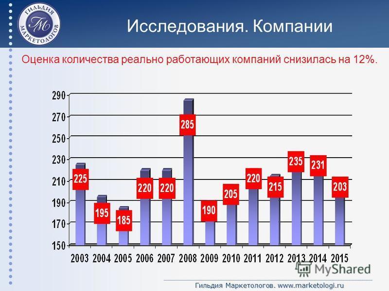 Гильдия Маркетологов. www.marketologi.ru Исследования. Компании Оценка количества реально работающих компаний снизилась на 12%.