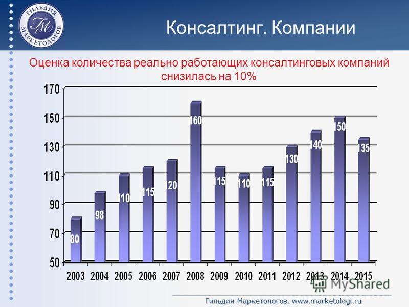 Гильдия Маркетологов. www.marketologi.ru Консалтинг. Компании Оценка количества реально работающих консалтинговых компаний снизилась на 10%
