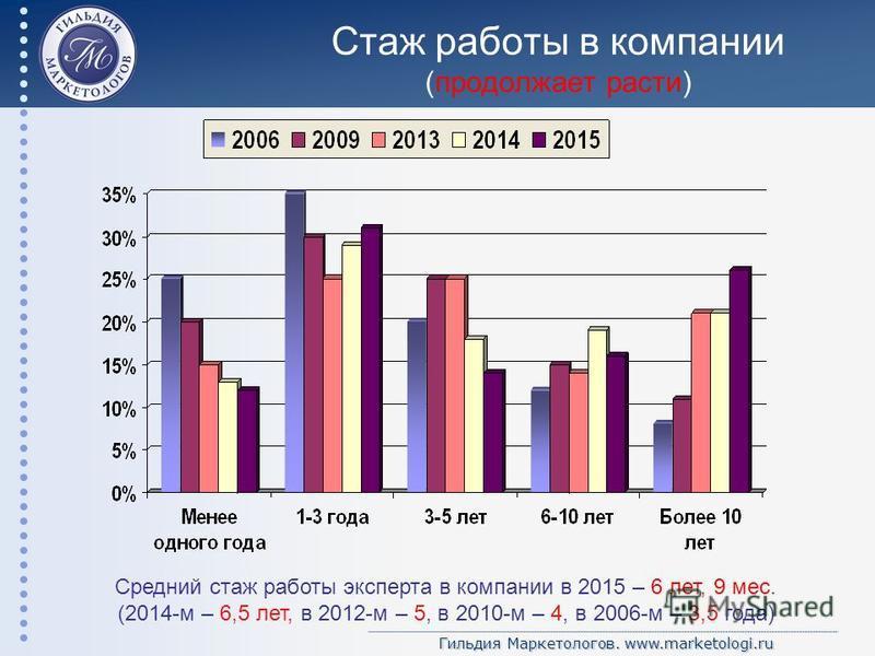 Гильдия Маркетологов. www.marketologi.ru Стаж работы в компании (продолжает расти) Средний стаж работы эксперта в компании в 2015 – 6 лет, 9 мес. (2014-м – 6,5 лет, в 2012-м – 5, в 2010-м – 4, в 2006-м – 3,5 года)