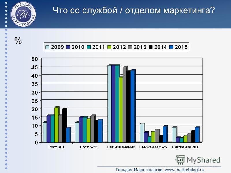 Гильдия Маркетологов. www.marketologi.ru Что со службой / отделом маркетинга? %