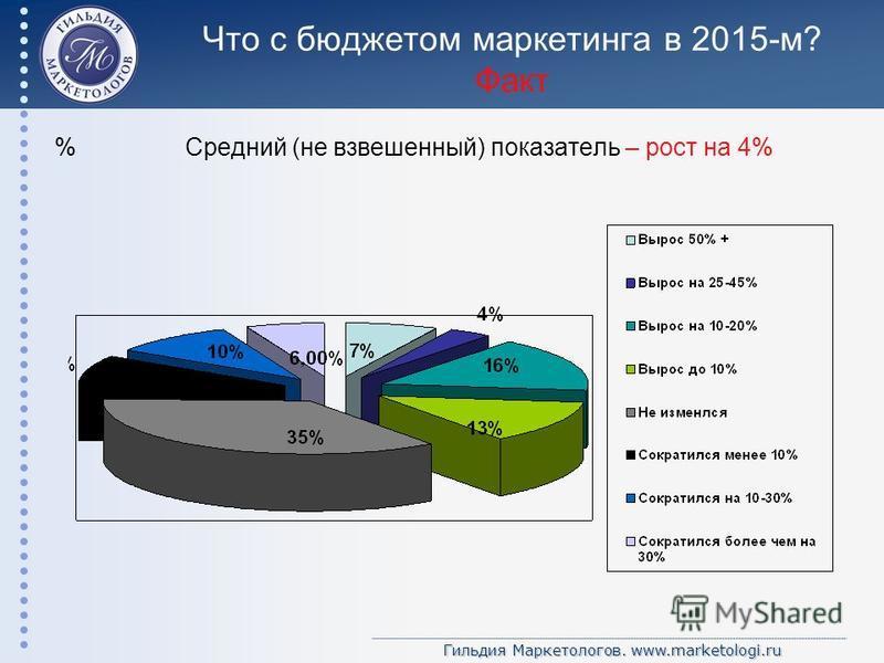 Гильдия Маркетологов. www.marketologi.ru Что с бюджетом маркетинга в 2015-м? Факт % Средний (не взвешенный) показатель – рост на 4%