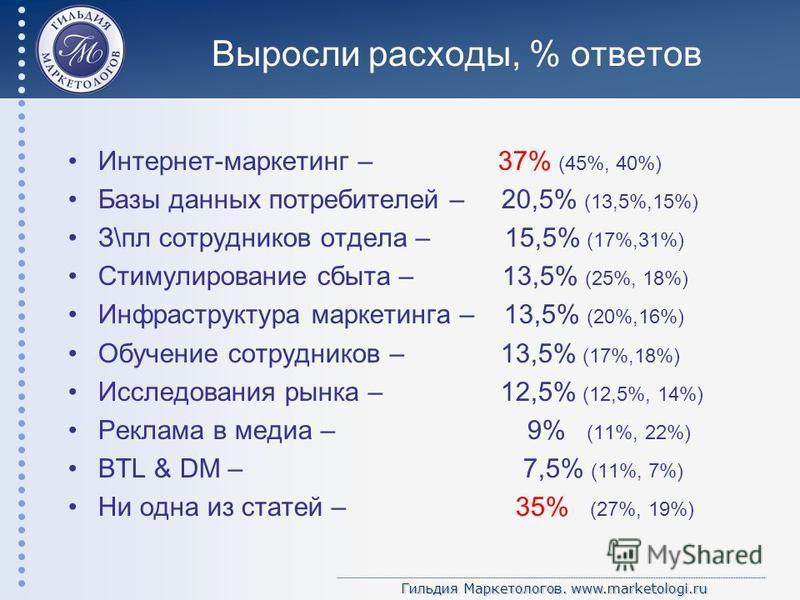 Гильдия Маркетологов. www.marketologi.ru Выросли расходы, % ответов Интернет-маркетинг – 37% (45%, 40%) Базы данных потребителей – 20,5% (13,5%,15%) З\пл сотрудников отдела – 15,5% (17%,31%) Стимулирование сбыта – 13,5% (25%, 18%) Инфраструктура марк