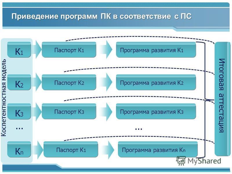 Приведение программ ПК в соответствие с ПС Коспетентностная модель К1К1 К2К2 К3К3 КnКn Программа развития К 1... Итоговая аттестация Паспорт К 1 Паспорт К 2 Паспорт К 3 Паспорт К 1 Программа развития К 2 Программа развития К 3 Программа развития К n