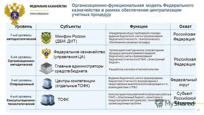 Организационно-функциональная модель Федерального казначейства в рамках обеспечения централизации учетных процедур 1-ый уровень: методологический 2-ой уровень: Организационно- методический 3-ий уровень: Операционный Минфин России (ДБМ, ДИТ) Федеральн
