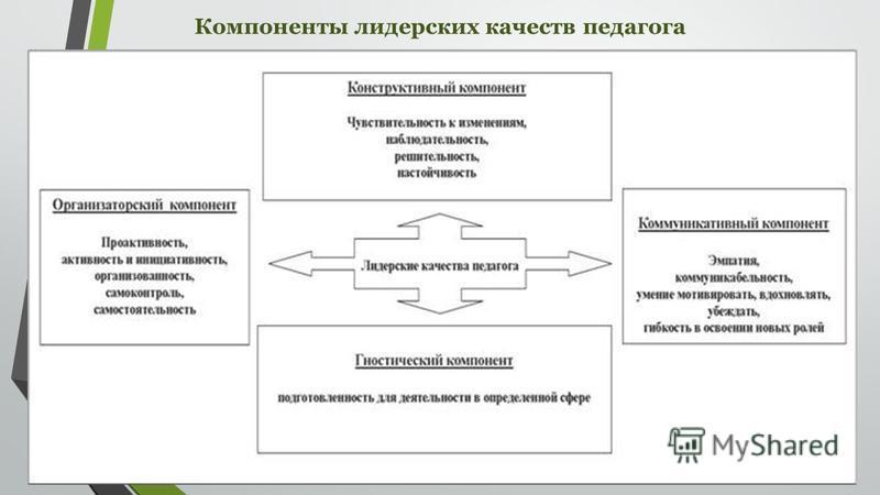 Компоненты лидерских качеств педагога