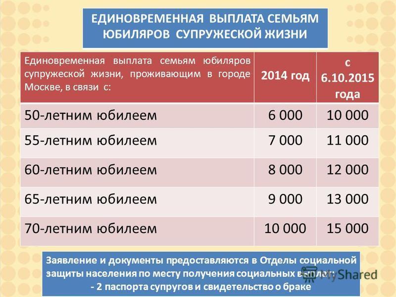 Единовременная выплата семьям юбиляров супружеской жизни, проживающим в городе Москве, в связи с: 2014 год с 6.10.2015 года 50-летним юбилеем 6 00010 000 55-летним юбилеем 7 00011 000 60-летним юбилеем 8 00012 000 65-летним юбилеем 9 00013 000 70-лет
