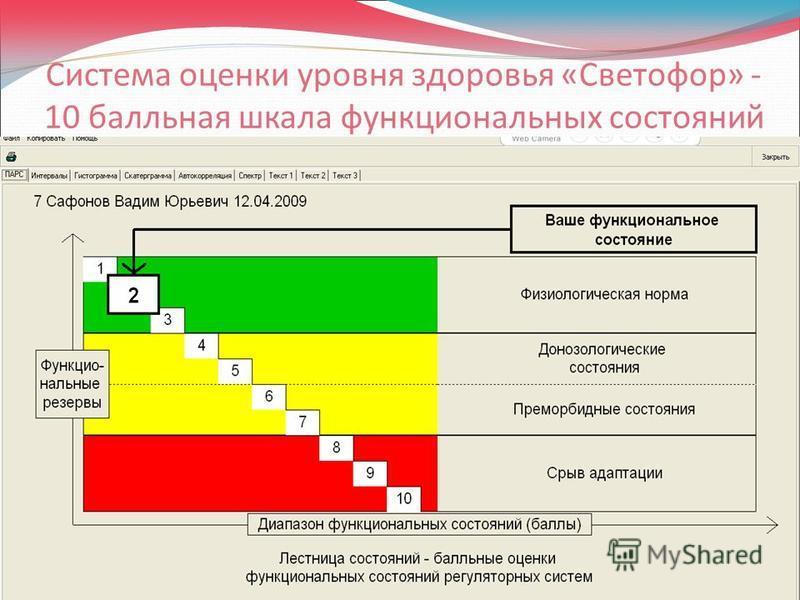 Система оценки уровня здоровья «Светофор» - 10 балльная шкала функциональных состояний