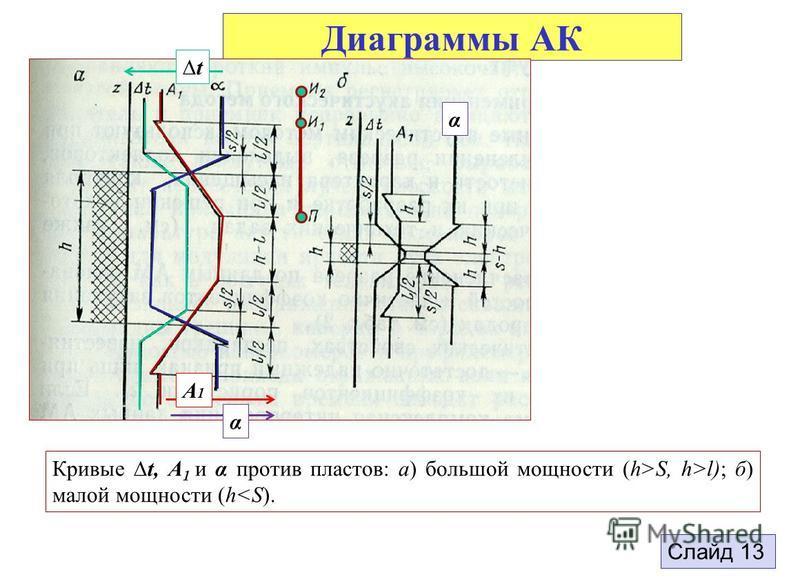 Диаграммы АК Кривые t, А 1 и α против пластов: а) большой мощности (h>S, h>l); б) малой мощности (h<S). Слайд 13 t A1A1 α α