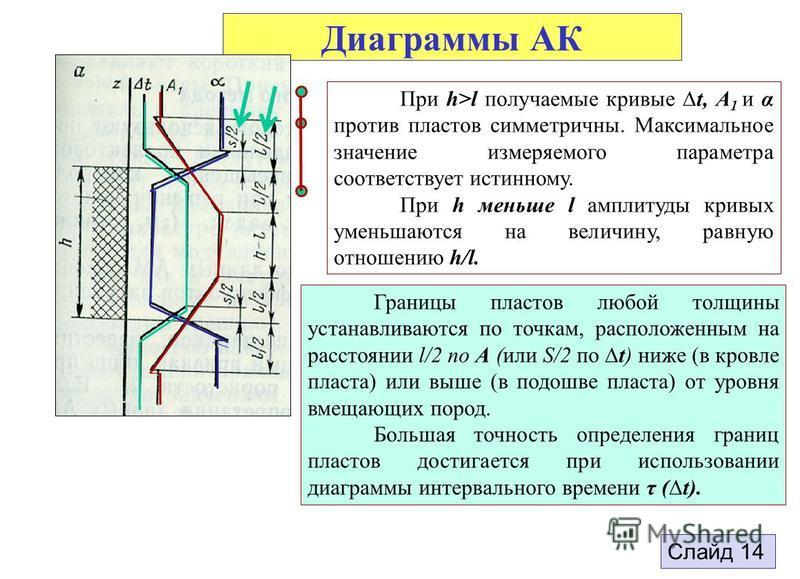 Диаграммы АК 15 При h>l получаемые кривые t, А 1 и α против пластов симметричны. Максимальное значение измеряемого параметра соответствует истинному. При h меньше l амплитуды кривых уменьшаются на величину, равную отношению h/l. Границы пластов любой