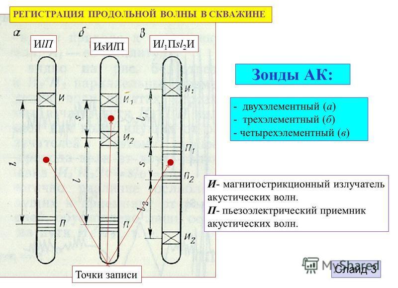 Зонды АК: - двухэлементный (а) - трехэлементный (б) - четырехэлементный (в) И- магнитострикционный излучатель акустических волн. П- пьезоэлектрический приемник акустических волн. ИlПИlП ИsИlПИsИlП Иl 1 Пsl 2 И Точки записи РЕГИСТРАЦИЯ ПРОДОЛЬНОЙ ВОЛН