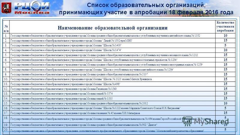 Список образовательных организаций, принимающих участие в апробации 18 февраля 2016 года п/п Наименование образовательной организации Количество участников апробации 1. Государственное бюджетное образовательное учреждение города Москвы средняя общеоб