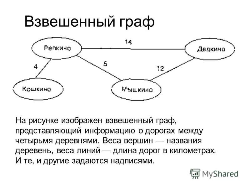 Взвешенный граф На рисунке изображен взвешенный граф, представляющий информацию о дорогах между четырьмя деревнями. Веса вершин названия деревень, веса линий длина дорог в километрах. И те, и другие задаются надписями.