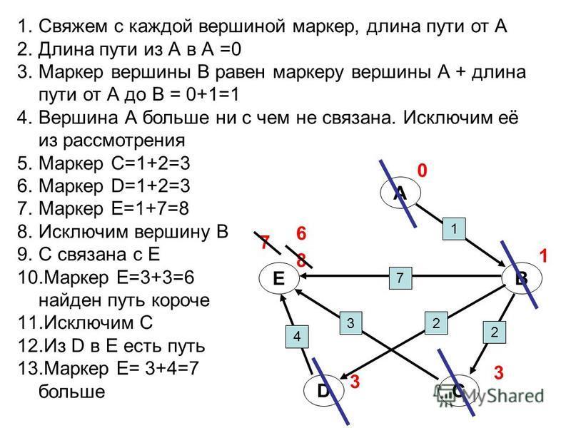 1. Свяжем с каждой вершиной маркер, длина пути от А 2. Длина пути из А в А =0 3. Маркер вершины В равен маркеру вершины А + длина пути от А до В = 0+1=1 4. Вершина А больше ни с чем не связана. Исключим её из рассмотрения 5. Маркер С=1+2=3 6. Маркер