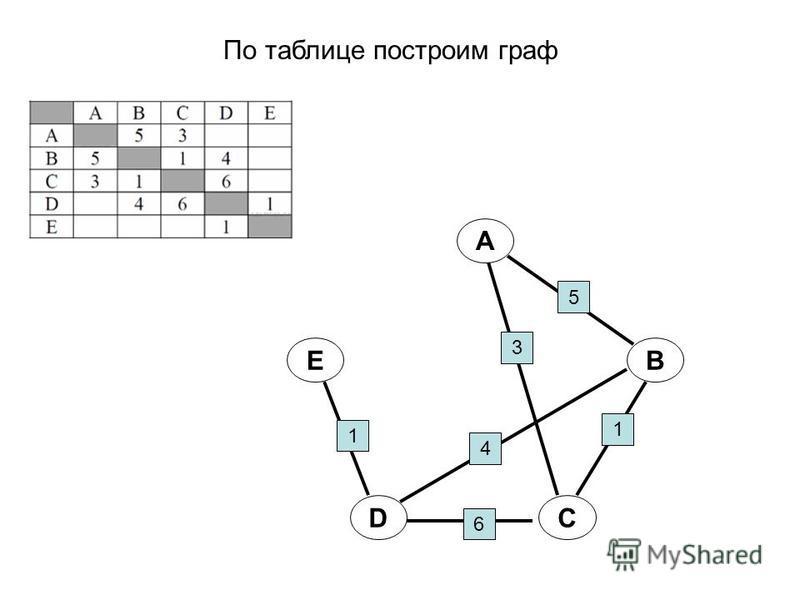 По таблице построим граф A B CD E 5 3 1 4 6 1