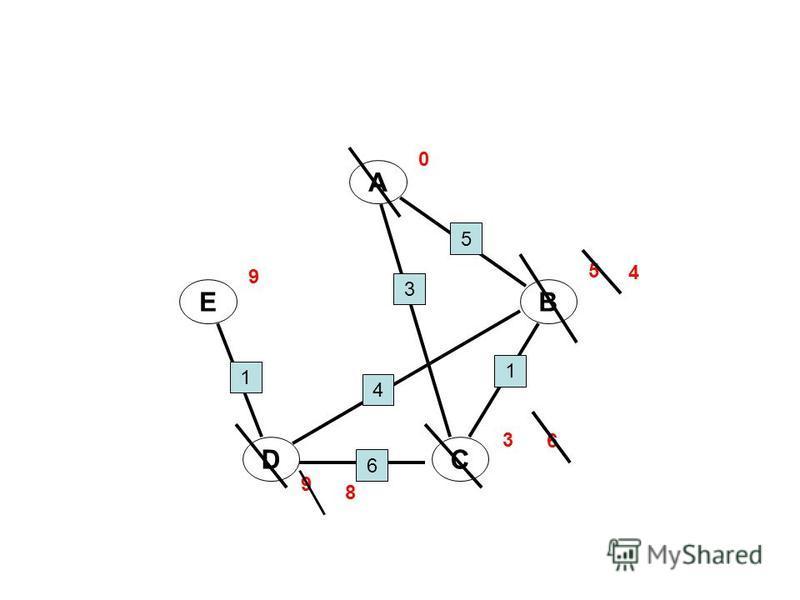 A B CD E 0 5 3 1 4 6 1 5 3 9 9 6 4 8