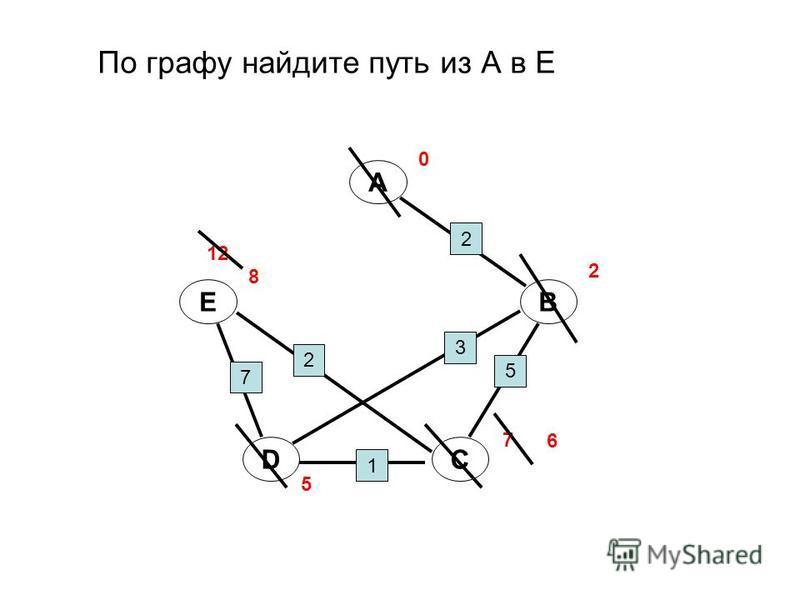 A B CD E 0 2 5 3 1 7 2 7 5 8 6 2 12 По графу найдите путь из А в Е