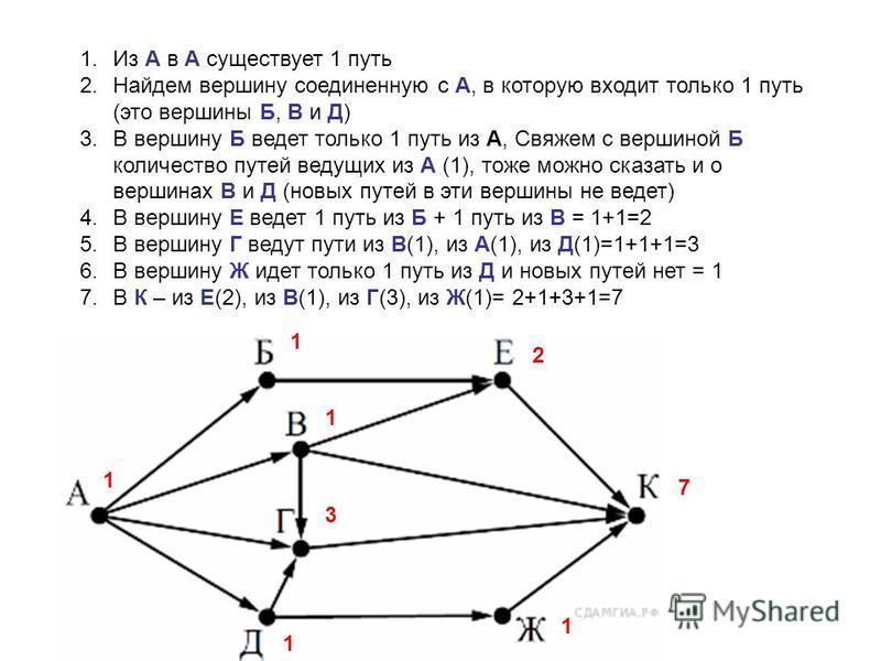 1. Из А в А существует 1 путь 2. Найдем вершину соединенную с А, в которую входит только 1 путь (это вершины Б, В и Д) 3. В вершину Б ведет только 1 путь из А, Свяжем с вершиной Б количество путей ведущих из А (1), тоже можно сказать и о вершинах В и