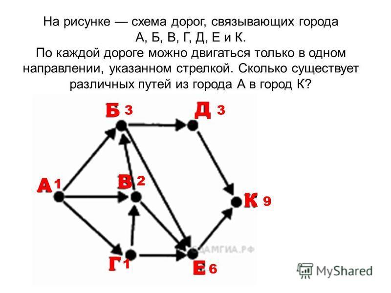 На рисунке схема дорог, связывающих города А, Б, В, Г, Д, Е и К. По каждой дороге можно двигаться только в одном направлении, указанном стрелкой. Сколько существует различных путей из города А в город К? А 1 Г 1 В Б Е Д К 2 3 6 3 9