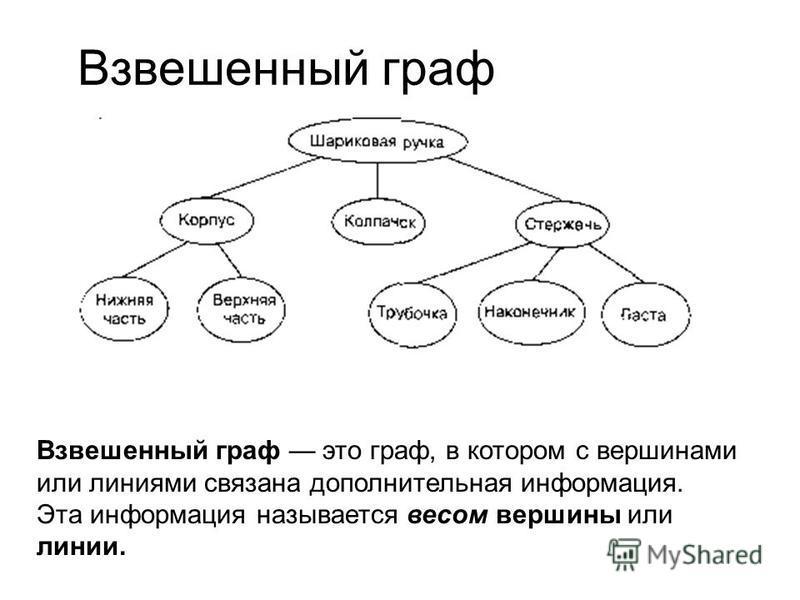 Взвешенный граф Взвешенный граф это граф, в котором с вершинами или линиями связана дополнительная информация. Эта информация называется весом вершины или линии.