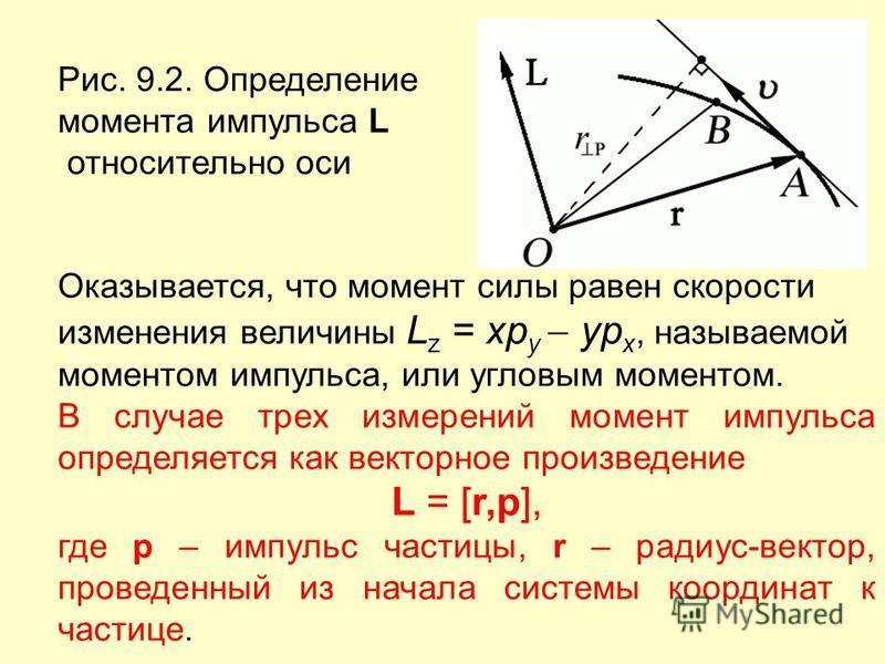 Рис. 9.2. Определение момента импульса L относительно оси Оказывается, что момент силы равен скорости изменения величины L z = xp y yp x, называемой моментом импульса, или угловым моментом. В случае трех измерений момент импульса определяется как век