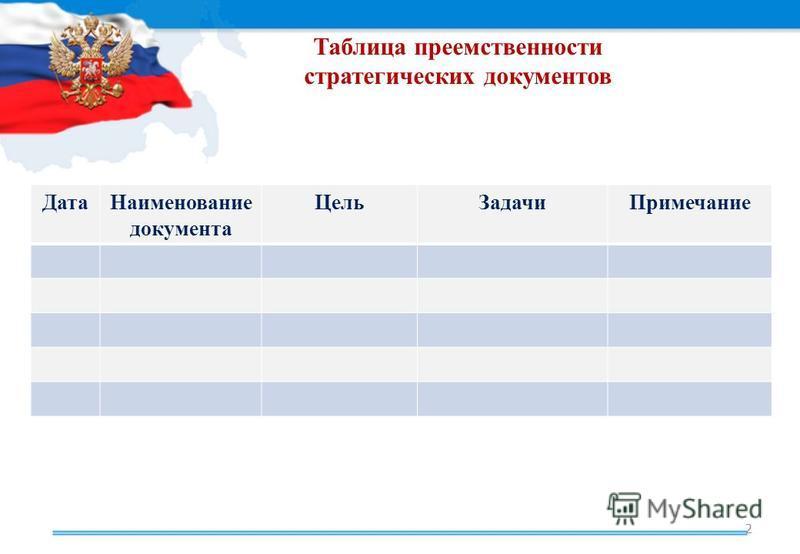 Таблица преемственности стратегических документов 2 Дата Наименование документа Цель ЗадачиПримечание
