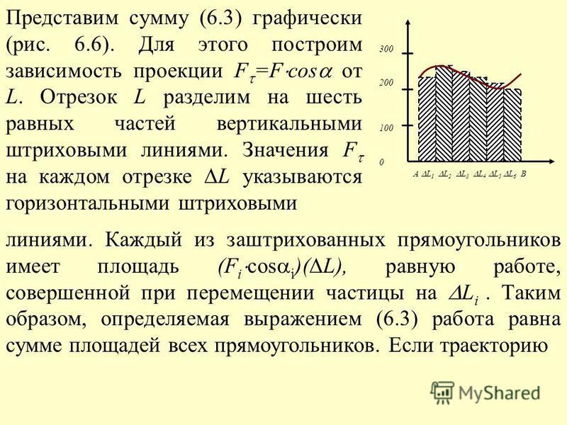 Представим сумму (6.3) графически (рис. 6.6). Для этого построим зависимость проекции F =F cos от L. Отрезок L разделим на шесть равных частей вертикальными штриховыми линиями. Значения F на каждом отрезке L указываются горизонтальными штриховыми лин