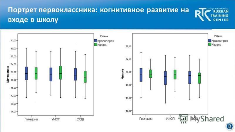 Высшая школа экономики, Москва, 2014 Портрет первоклассника: когнитивное развитие на входе в школу